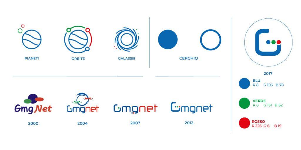 logo concept gmg net